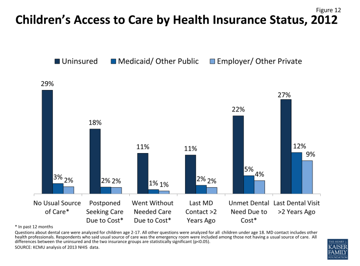 Figure 12: Children's Access to Care by Health Insurance Status, 2012
