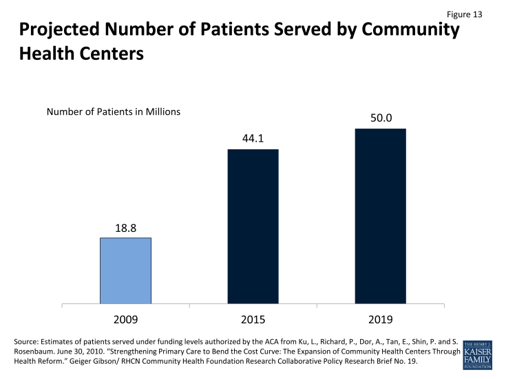 Figure 13: Projected Number of Patients Served by Community Health Centers