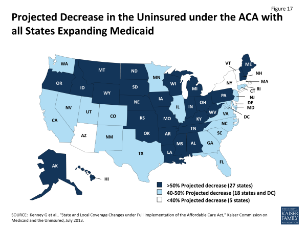 Figure 17: Projected Decrease in the Uninsured under the ACA with all States Expanding Medicaid