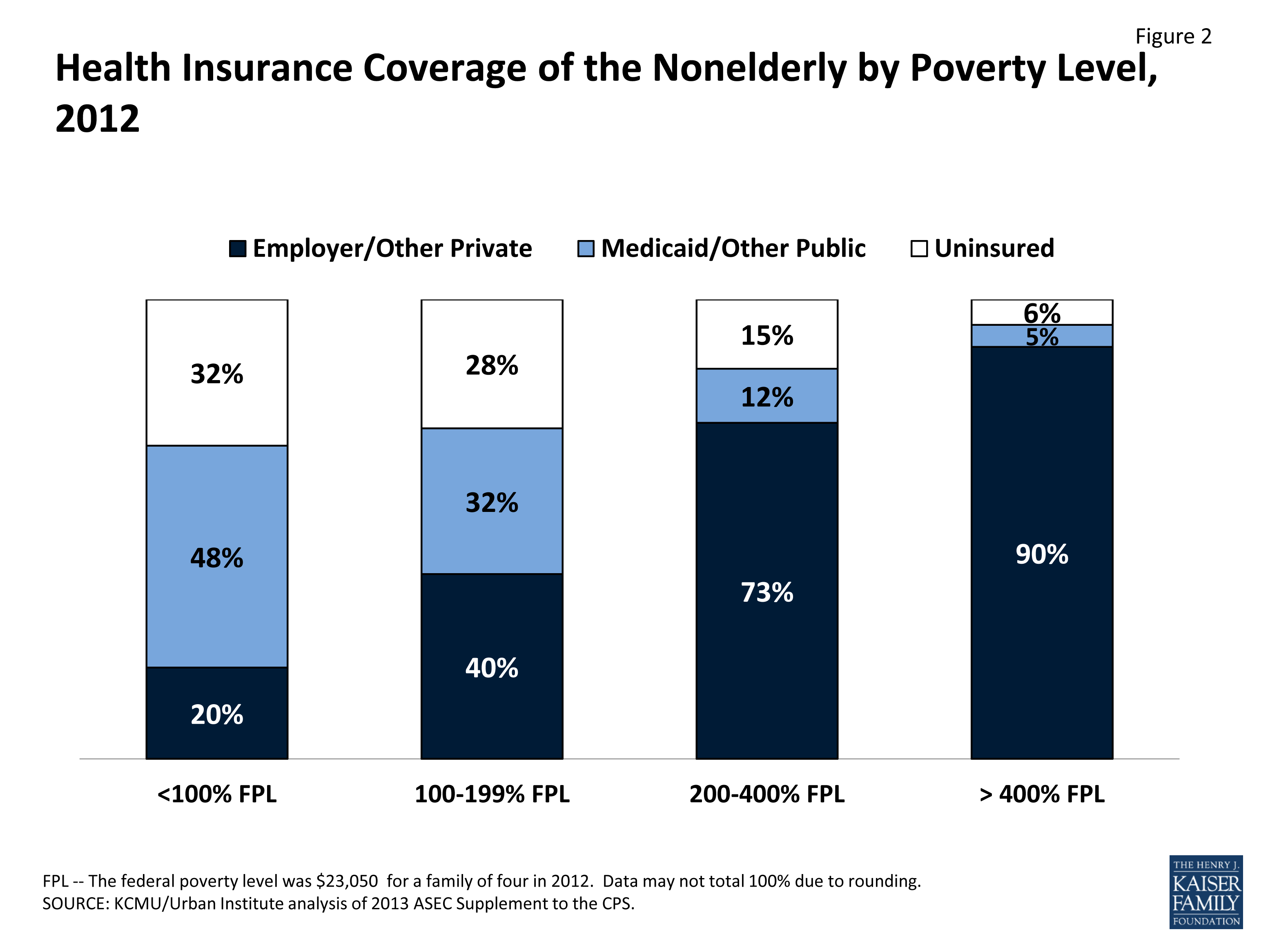 THE UNINSURED A PRIMER 2013 - 1: How Did Most Americans ...