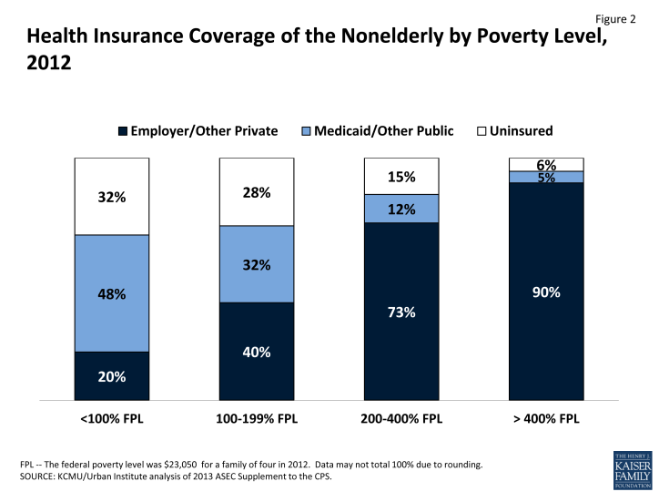 Figure 2: Health Insurance Coverage of the Nonelderly by Poverty Level, 2012
