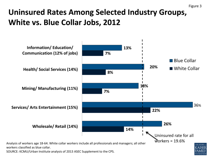 Figure 3: Uninsured Rates Among Selected Industry Groups, White vs. Blue Collar Jobs, 2012