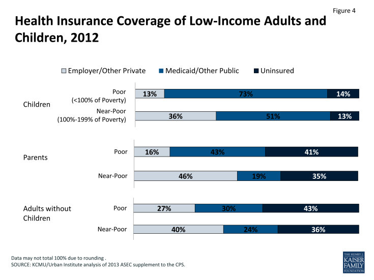 Figure 4: Health Insurance Coverage of Low-Income Adults and Children, 2012
