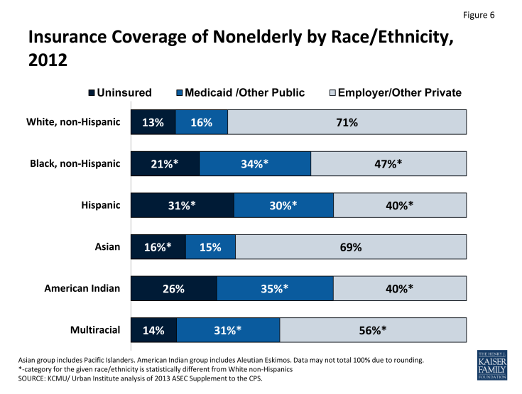 Figure 6: Insurance Coverage of Nonelderly by Race/Ethnicity, 2012