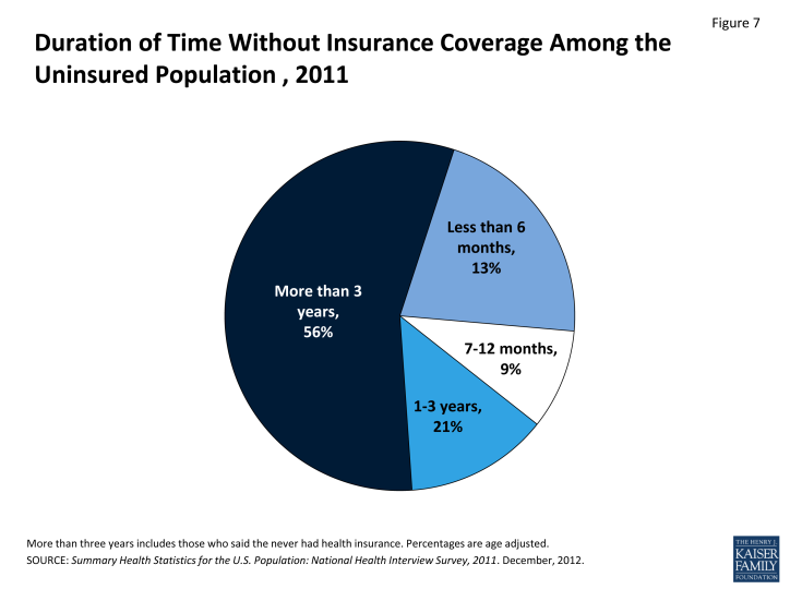 Figure 7: Duration of Time Without Insurance Coverage Among the Uninsured Population , 2011
