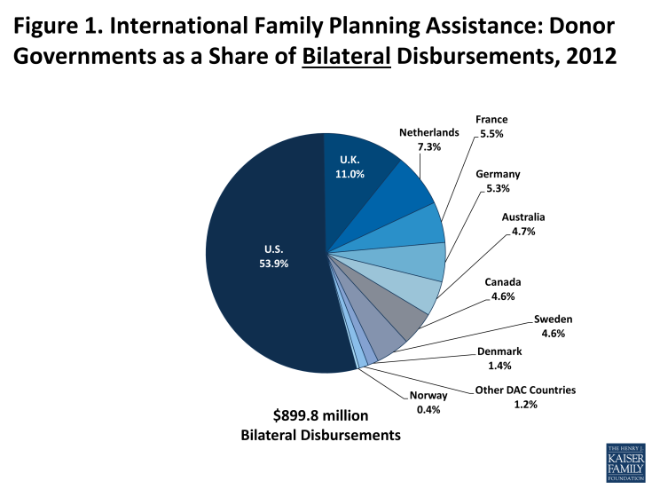 Figure 1: International Family Planning Assistance: Donor Governments as a Share of Bilateral Disbursements, 2012