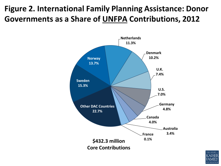 Figure 2: International Family Planning Assistance: Donor Governments as a Share of UNFPA Contributions, 2012