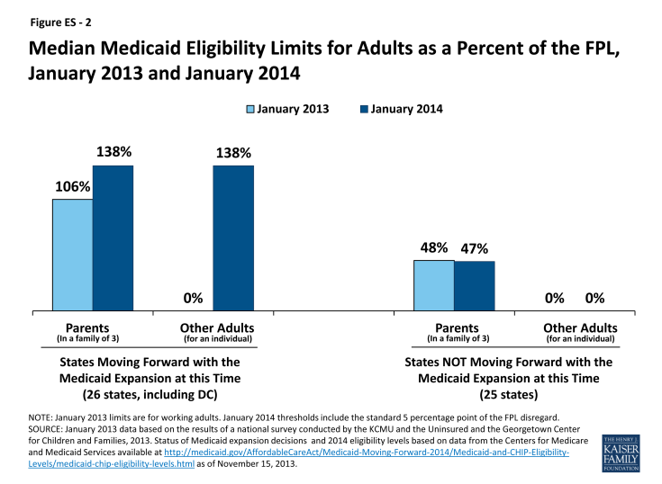 Figure ES - 2: Median Medicaid Eligibility Limits for Adults as a Percent of the FPL, January 2013 and January 2014