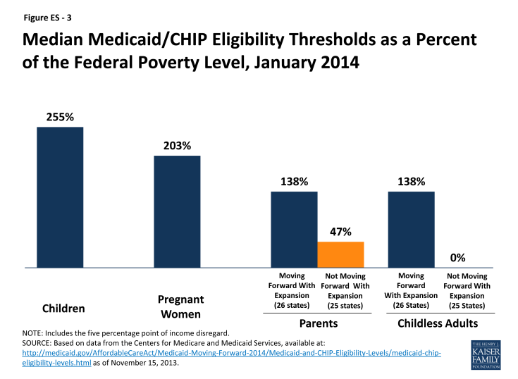 Figure ES - 3: Median Medicaid/CHIP Eligibility Thresholds as a Percent of the Federal Poverty Level, January 2014