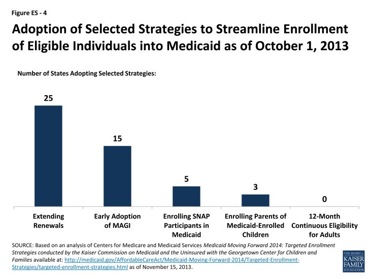 Figure ES - 4: Adoption of Selected Strategies to Streamline Enrollment of Eligible Individuals into Medicaid as of October 1, 2013