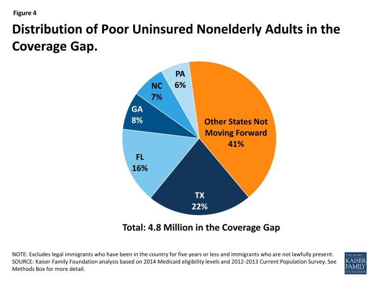 Figure 4: Distribution of Poor Uninsured Nonelderly Adults in the Coverage Gap.