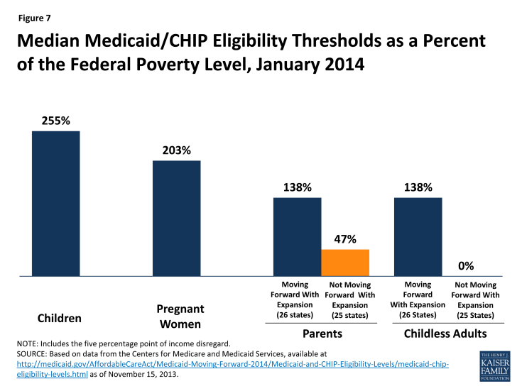 Figure 7: Median Medicaid/CHIP Eligibility Thresholds as a Percent of the Federal Poverty Level, January 2014