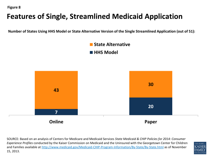 Figure 8: Features of Single, Streamlined Medicaid Application