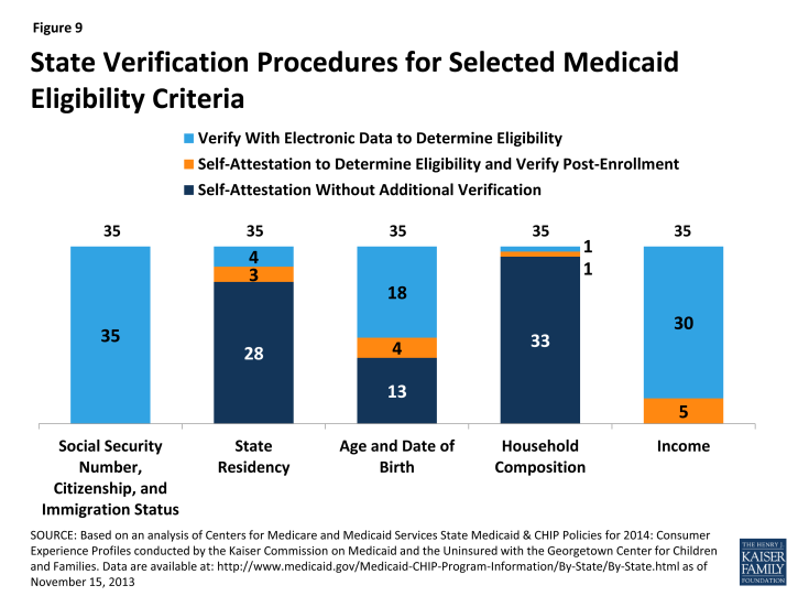 Figure 9: State Verification Procedures for Selected Medicaid Eligibility Criteria