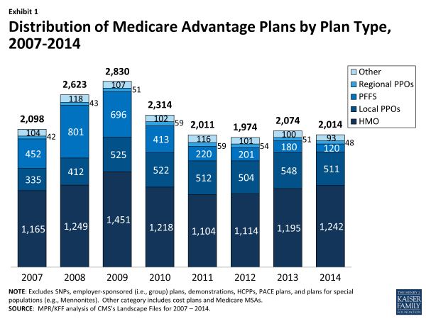 Exhibit 1. Distribution of Medicare Advantage Plans by Plan Type, 2007-2014