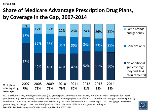 Exhibit 10.  Share of Medicare Advantage Prescription Drug Plans, by Coverage in the Gap, 2007-2014