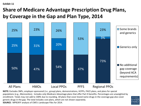 Exhibit 11. Share of Medicare Advantage Prescription Drug Plans, by Coverage in the Gap and Plan Type, 2014
