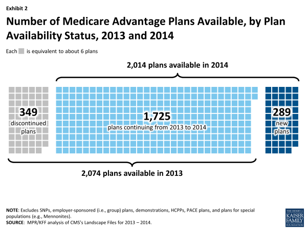 Exhibit 2.  Number of Medicare Advantage Plans Available, by Plan Availability Status, 2013 and 2014