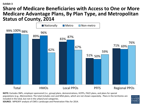 Exhibit 3.  Share of Medicare Beneficiaries with Access to One or More Medicare Advantage Plans, By Plan Type, and Metropolitan Status of County, 2014