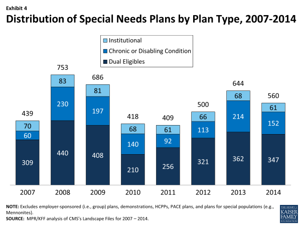 Exhibit 4.  Distribution of Special Needs Plans by Plan Type, 2007-2014