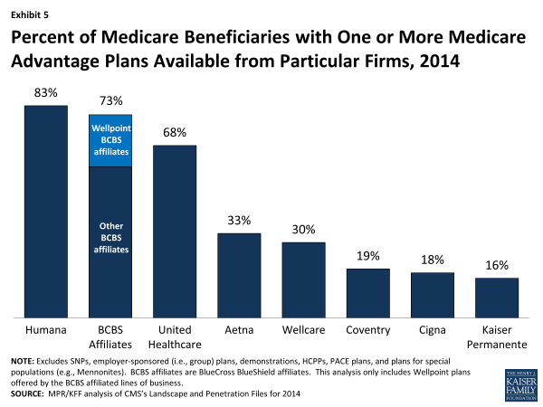 Exhibit 5.  Percent of Medicare Beneficiaries with One or More Medicare Advantage Plans Available from Particular Firms, 2014