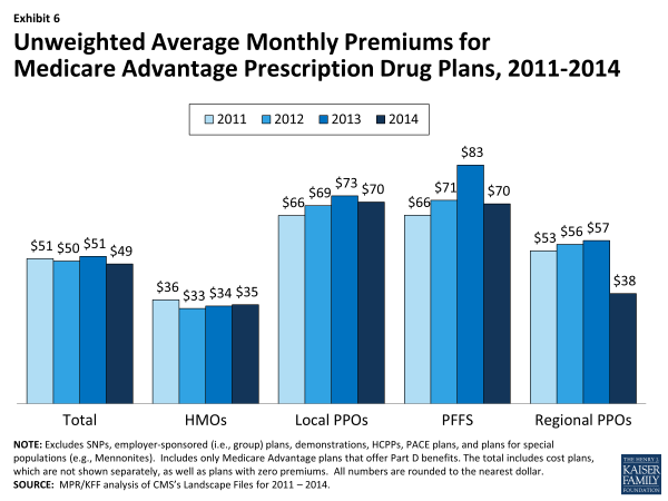 Exhibit 6. Unweighted Average Monthly Premiums for Medicare Advantage Prescription Drug Plans, 2011-2014