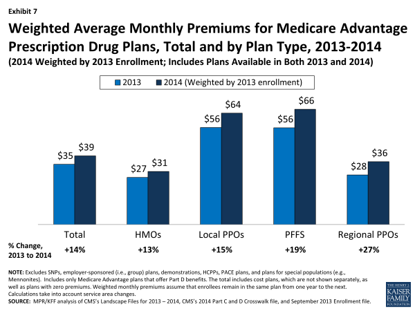 Exhibit 7.  Weighted Average Monthly Premiums for Medicare Advantage Prescription Drug Plans, Total and by Plan Type, 2013-2014