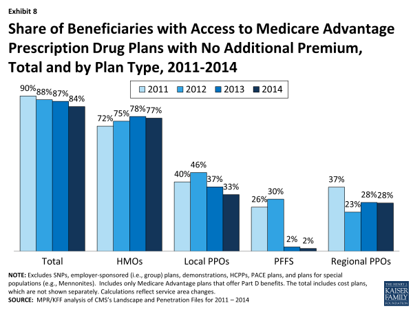 Exhibit 8. Share of Beneficiaries with Access to Medicare Advantage Prescription Drug Plans with No Additional Premium, Total and by Plan Type, 2011-2014