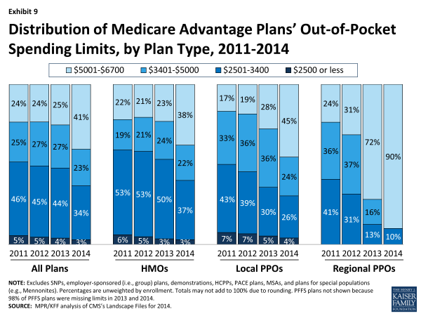 Exhibit 9.  Distribution of Medicare Advantage Plans' Out-of-Pocket Spending Limits, by Plan Type, 2011-2014