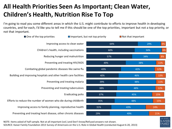 All Health Priorities Seen As Important; Clean Water, Children's Health, Nutrition Rise To Top