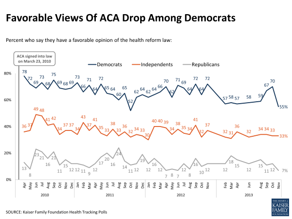 Favorable Views of ACA Drop Among Democrats