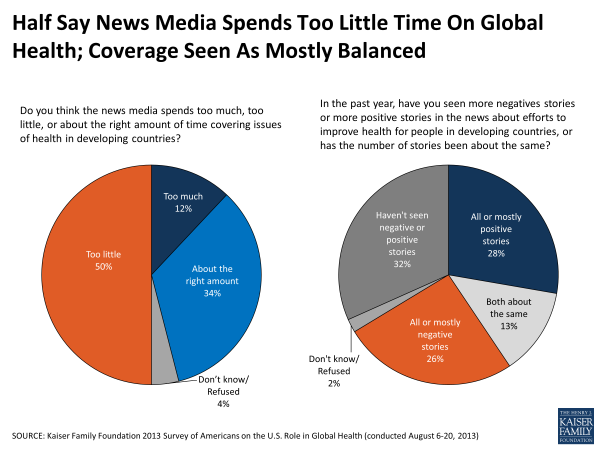 Half Say News Media Spends Too Little Time on Global Health; Coverage Seen As Mostly Balanced