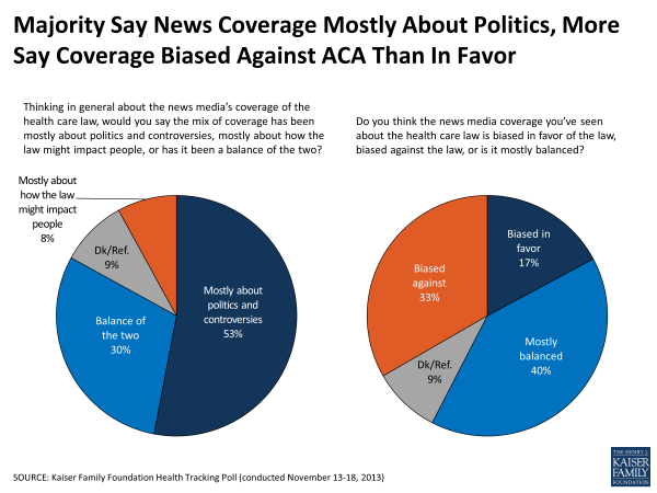 Majority Say News Coverage Mostly About Politics