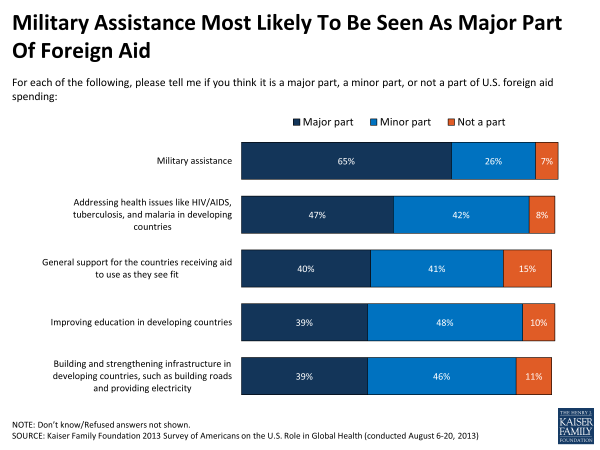 Military Assistance Most Likely To Be Seen As Major Part of Foreign Aid