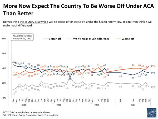 More Now Expect The Country To Be Worse Off Under ACA Than Better