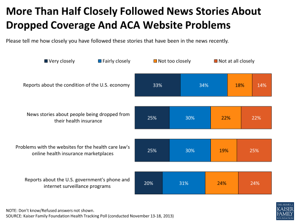 More Than Half Closely Followed News Stories About Dropped Coverage And ACA Website Problems