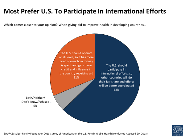 Most Prefer U.S. to Participate in International Efforts
