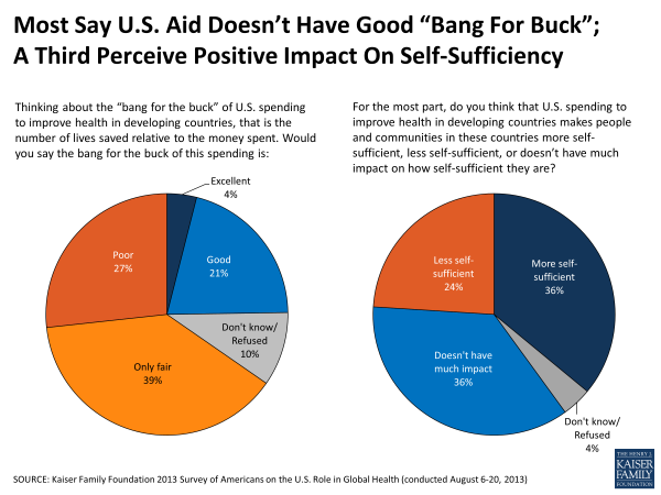 "Most Say U.S. Aid Doesn't Have Good ""Bang For Buck""; A Third Perceive Positive Impact On Self-Sufficiency"