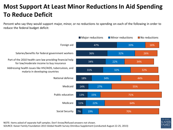 Most Support At Least Minor Reductions in Aid Spending to Reduce Deficit