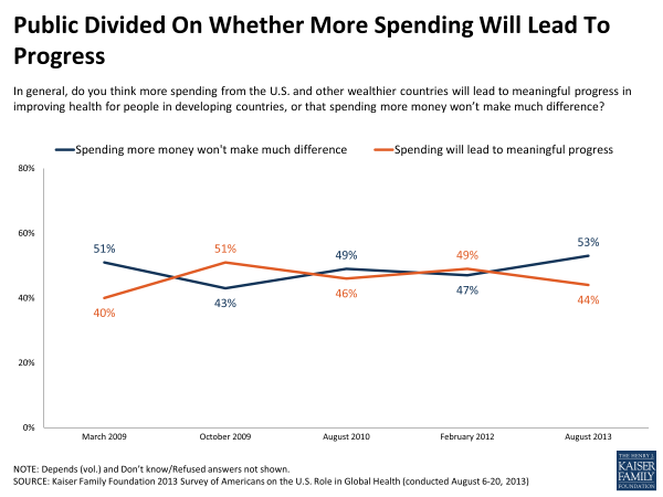 Public Divided on Whether More Spending Will Lead to Progress