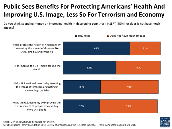 Public Sees Benefits For Protecting Americans' Health and Improving U.S. Image, Less So For Terrorism and Economy