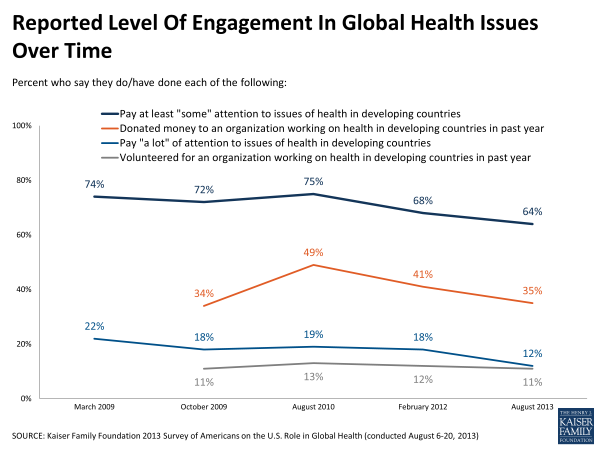 Reported Level of Engagement in Global Health Issues Over Time