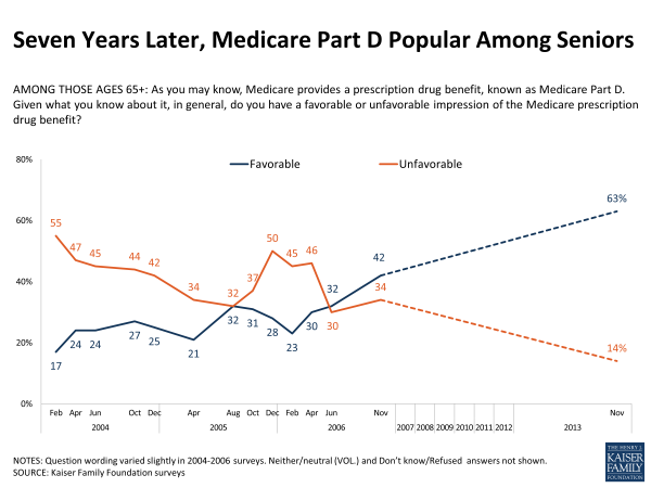 Seven Years Later Medicare Part D Popular Among Seniors