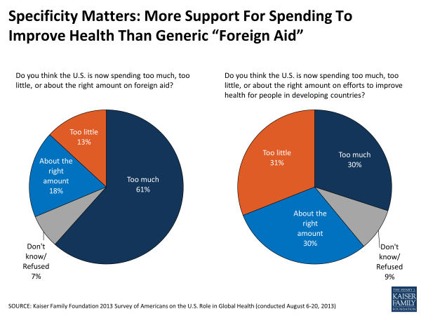 "Specificity Matters: More Support For Spending To Improve Health Than Generic ""Foreign Aid"""