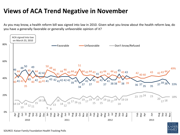 Views of ACA Trend Negative in November