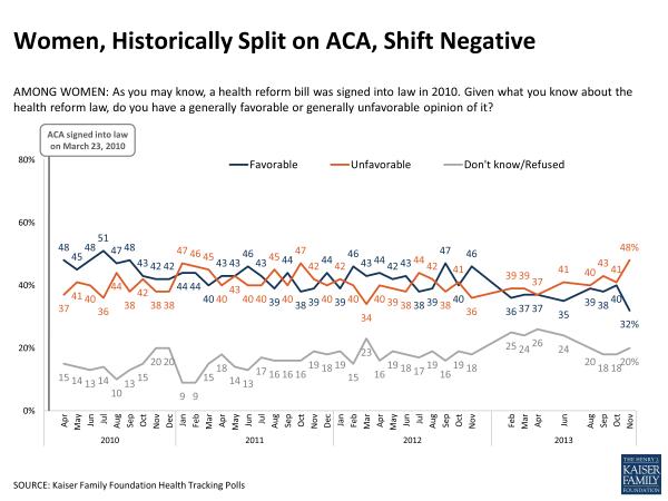 Women Historically Split on ACA Shift Negatvie