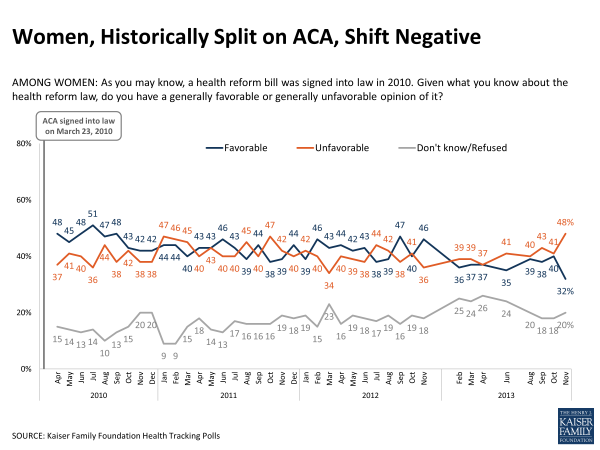 Women Historically Split on ACA Shift Negatvie