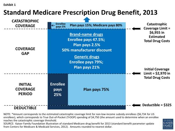Exhibit 1.  Standard Medicare Prescription Drug Benefit, 2013