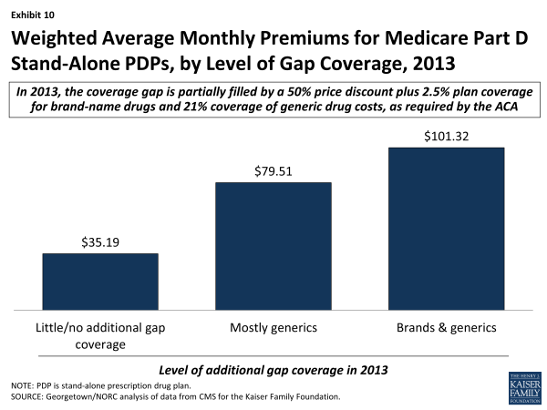 Exhibit 10.  Weighted Average Monthly Premiums for Medicare Part D Stand-Alone PDPs, by Level of Gap Coverage, 2013