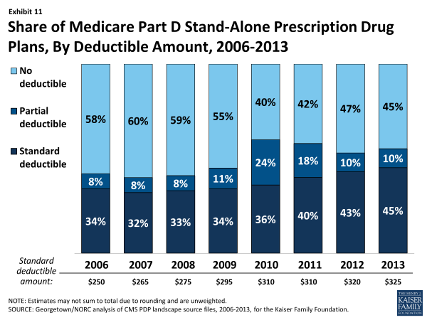 Exhibit 11.  Share of Medicare Part D Stand-Alone Prescription Drug Plans, By Deductible Amount, 2006-2013
